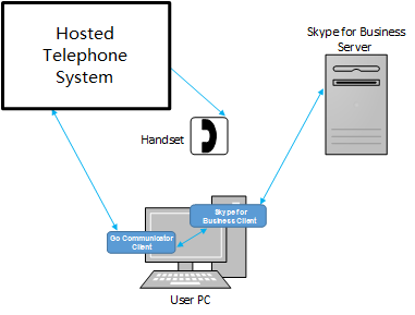 Go Communicator Skype for Business Setup
