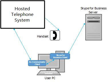Go Communicator Skype for Business Setup